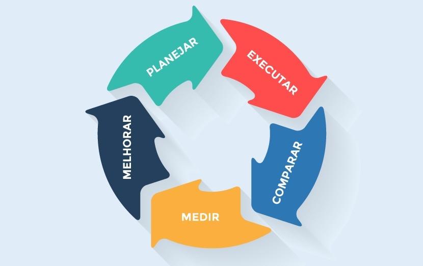 Ciclo para Organizar sua empresa para trabalhar na internet: Planejar -> Executar -> Comparar -> Medir -> Melhorar
